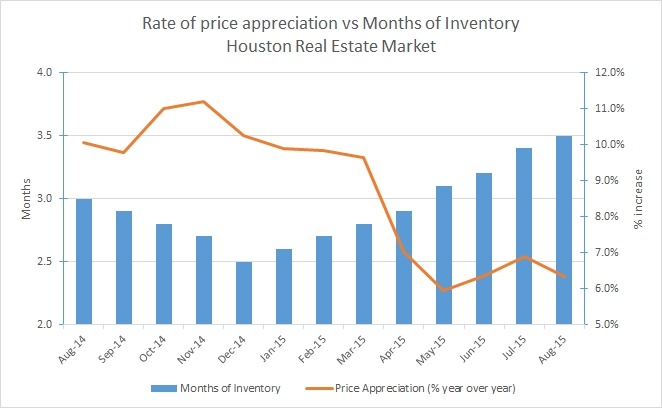 Price-Appreciation-vs-Months-of-Inventory1