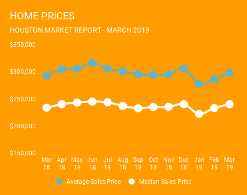 Houston Home Prices for March 2019